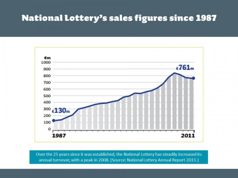 ADFX Awards   National Lottery 'Daily Million'